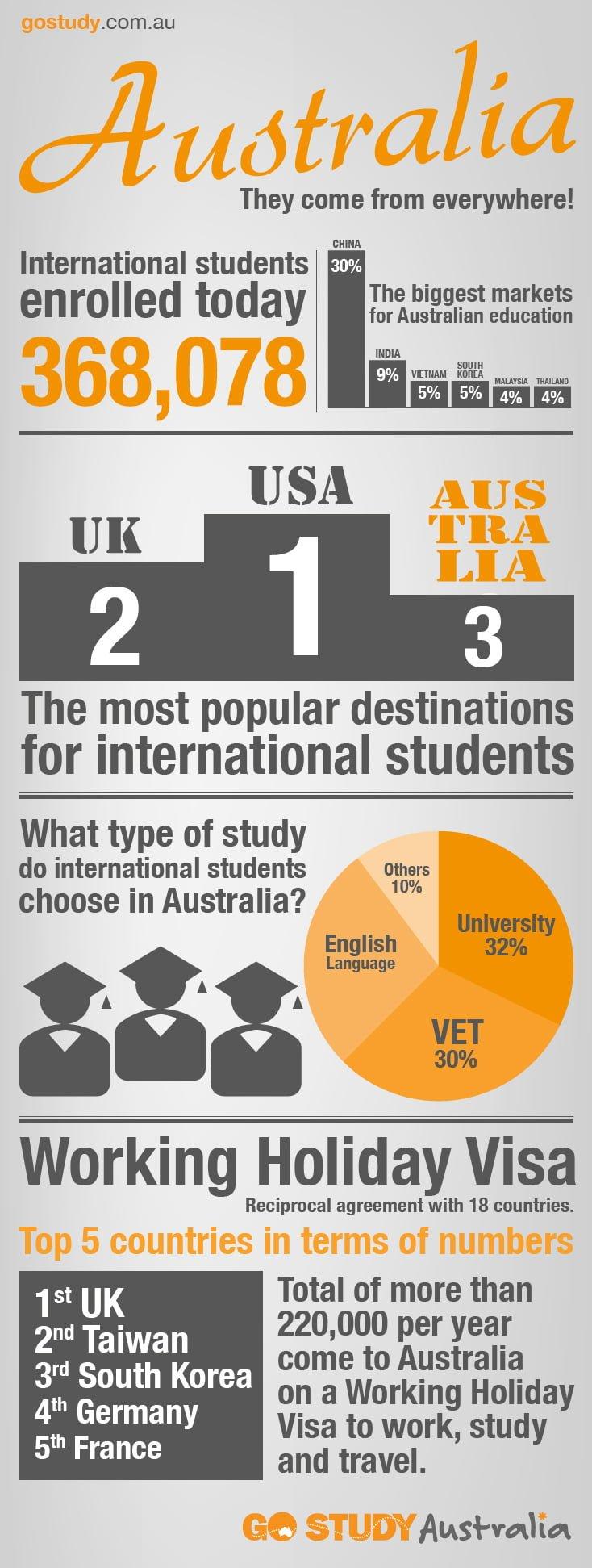 International Students in Australia - Nationalities Infograph